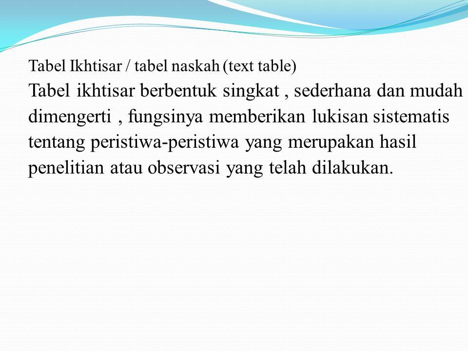 Tabel Ikhtisar / tabel naskah (text table) Tabel ikhtisar berbentuk singkat, sederhana dan mudah dimengerti, fungsinya memberikan lukisan sistematis t