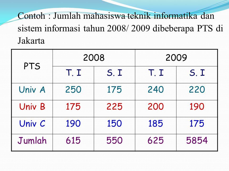 PTS 20082009 T. IS. IT. IS. I Univ A250175240220 Univ B175225200190 Univ C190150185175 Jumlah6155506255854 Contoh : Jumlah mahasiswa teknik informatik