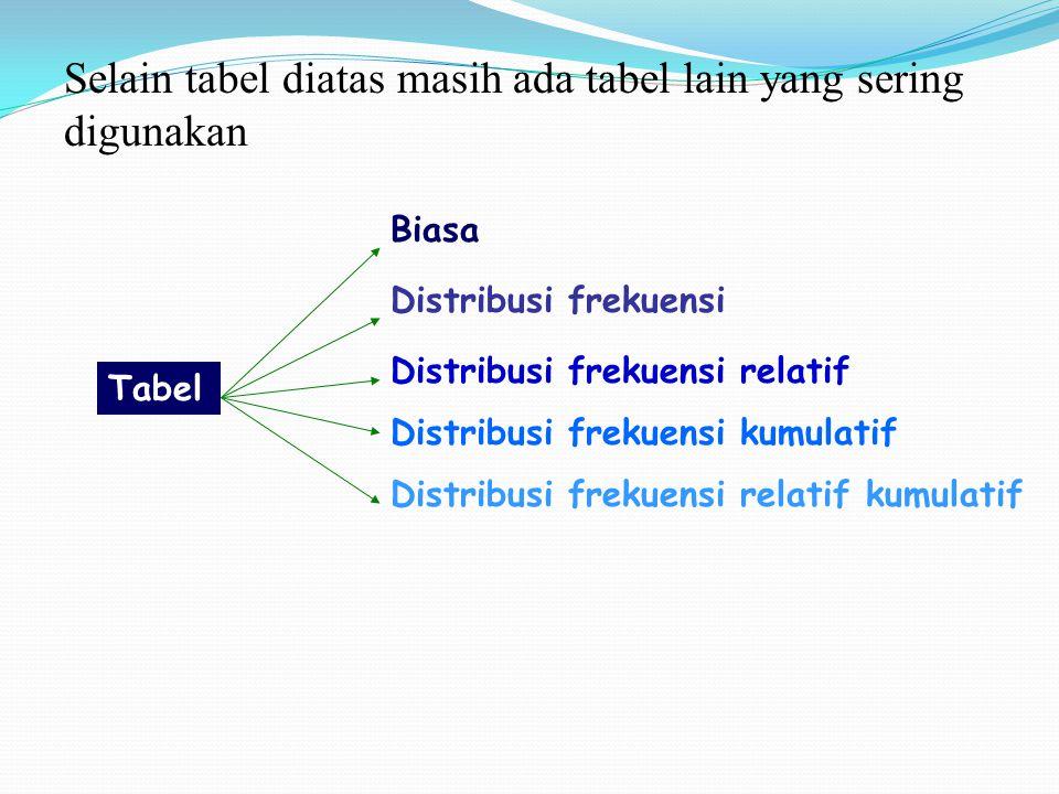 Selain tabel diatas masih ada tabel lain yang sering digunakan Tabel Biasa Distribusi frekuensi Distribusi frekuensi relatif Distribusi frekuensi kumu