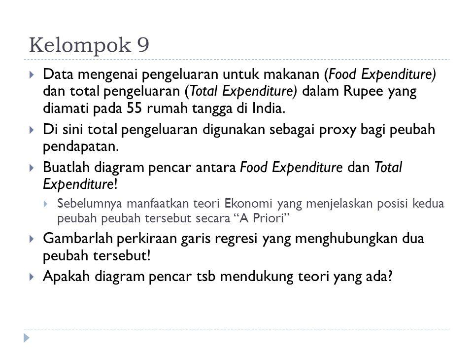 Kelompok 9  Data mengenai pengeluaran untuk makanan (Food Expenditure) dan total pengeluaran (Total Expenditure) dalam Rupee yang diamati pada 55 rum