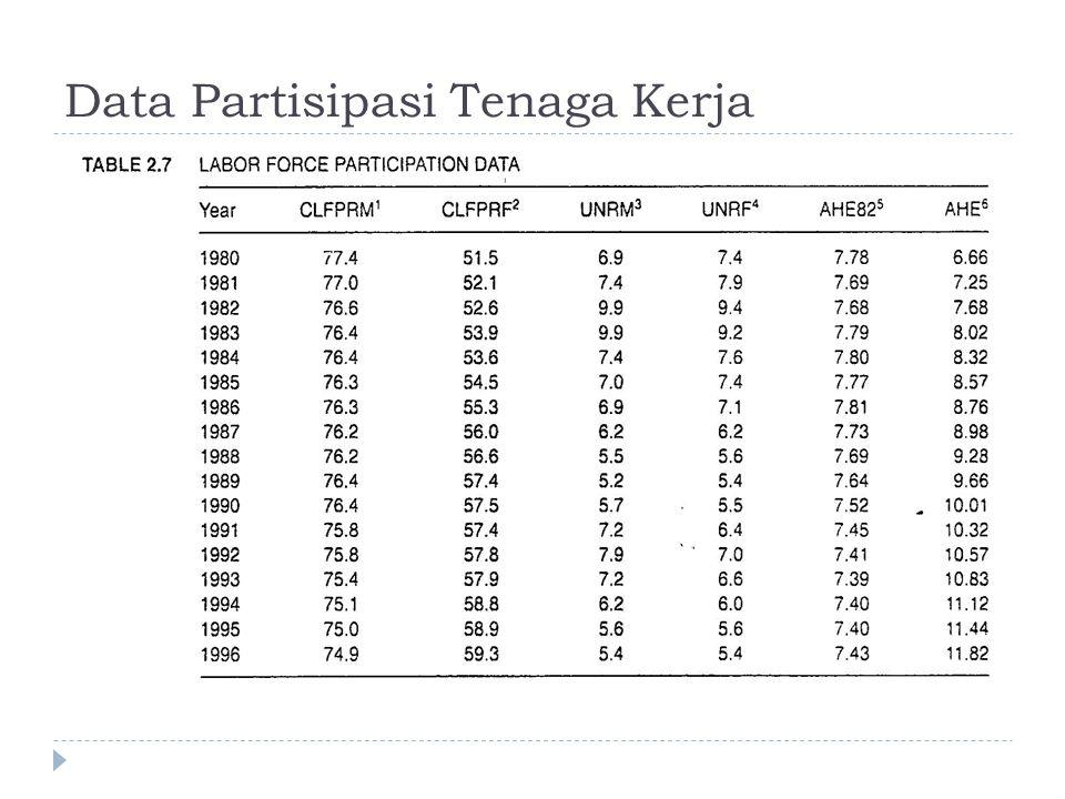 Penjelasan Peubah pada Data  CLFPRM: Tingkat partisipasi angkatan kerja PRIA (%)  CLFPRF: Tingkat partisipasi angkatan kerja WANITA (%)  UNRM: tingkat pengangguran PRIA (%)  UNRF: tingkat pengangguran WANITA (%)  AHE82: Pendapatan rata-rata per jam (dalam dollar tahun 1982)  AHE: Pendapatan rata-rata per jam (dalam dollar tahun yang bersesuaian)