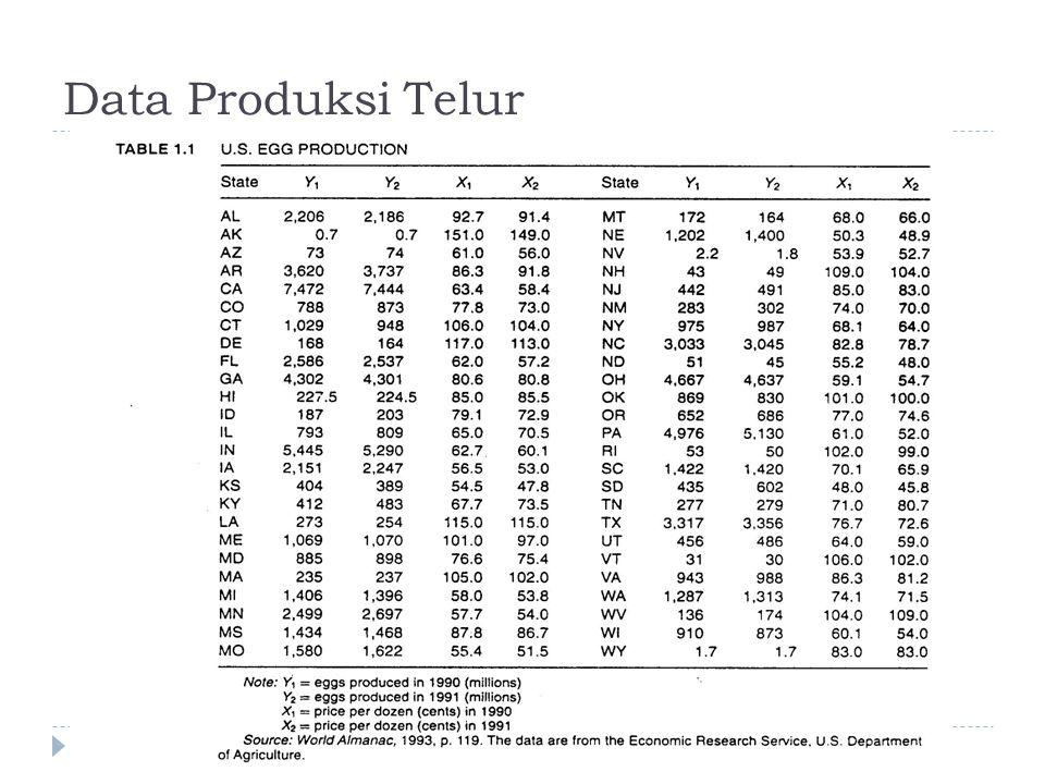 Keterangan Data  Y1 i : produksi telur untuk negara bagian ke i di US pada tahun 1990, i =1, …, 50  X1 i : harga telur untuk negara bagian ke i di US pada tahun 1990, i =1, …, 50  Y2 i : produksi telur untuk negara bagian ke i di US pada tahun 1991, i =1, …, 50  X2 i : harga telur untuk negara bagian ke i di US pada tahun 1991, i =1, …, 50