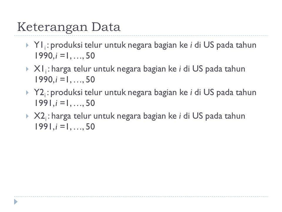 Keterangan Data  Y1 i : produksi telur untuk negara bagian ke i di US pada tahun 1990, i =1, …, 50  X1 i : harga telur untuk negara bagian ke i di U