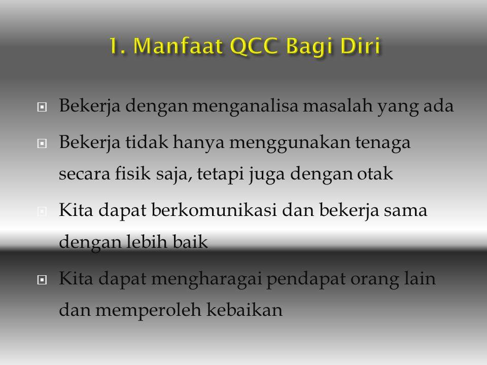 1. Manfaat QCC Bagi Diri 2. Manfaat QCC Bagi Perusahaan 3. Manfaat QCC Bagi Lingkungan Kerja 4. Manfaat QCC Bagi Bangsa dan Negara