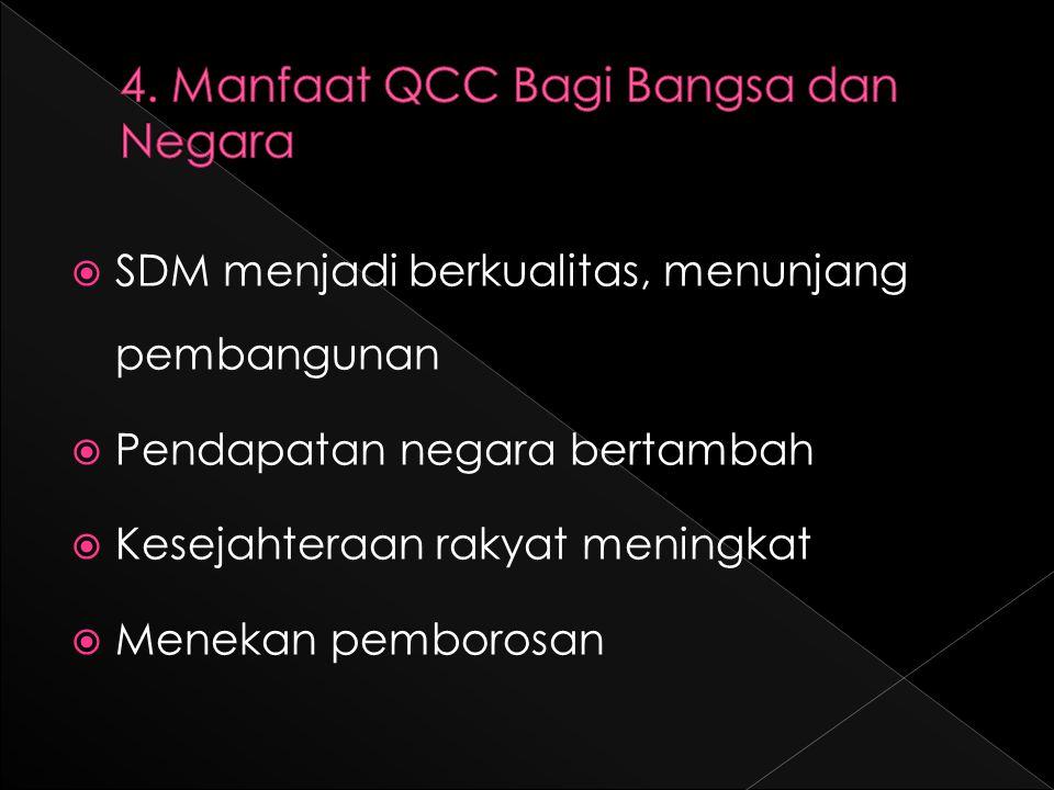 3. Manfaat QCC Bagi Lingkungan Kerja Meningkatkan efesiensi Kerjasama lebih baik, terbiasa melakukan pencegahan dari pada perbaikan Kegagalan dan keru