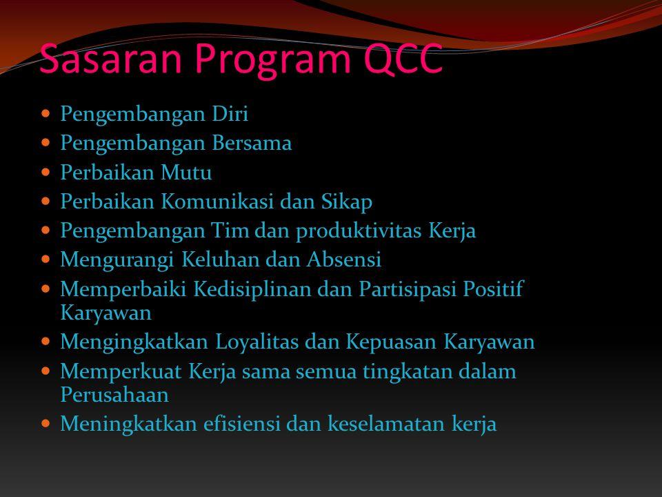 Sasaran Program QCC By: Wara Indah Trisna