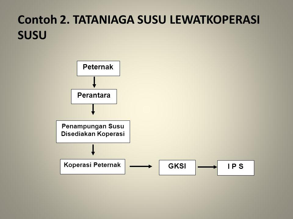 Contoh 2. TATANIAGA SUSU LEWATKOPERASI SUSU Peternak Perantara Penampungan Susu Disediakan Koperasi Koperasi Peternak GKSI I P S
