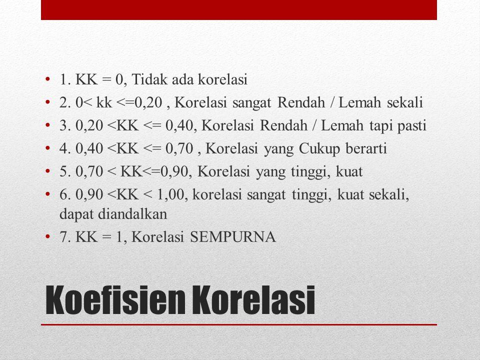 Koefisien Korelasi 1.KK = 0, Tidak ada korelasi 2.