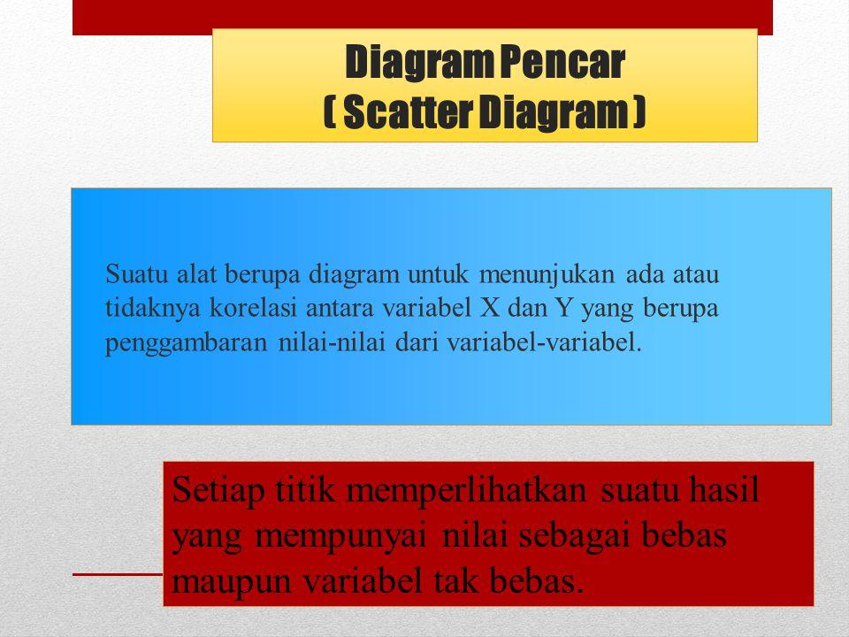 Diagram Pencar ( Scatter Diagram ) Suatu alat berupa diagram untuk menunjukan ada atau tidaknya korelasi antara variabel X dan Y yang berupa penggambaran nilai-nilai dari variabel-variabel.