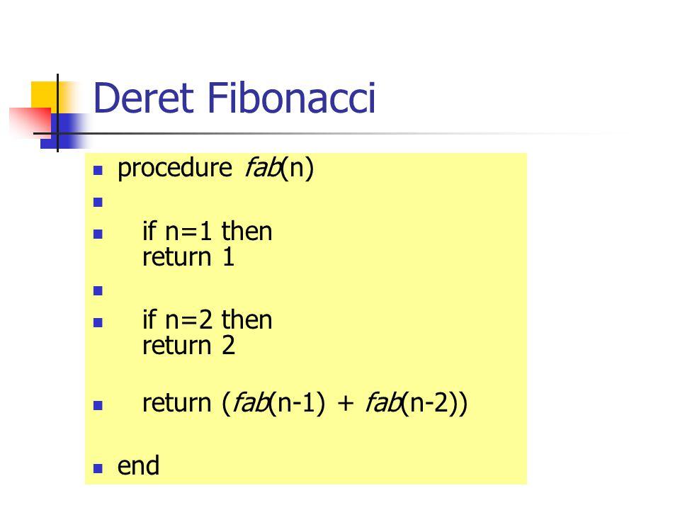 Deret Fibonacci procedure fab(n) if n=1 then return 1 if n=2 then return 2 return (fab(n-1) + fab(n-2)) end