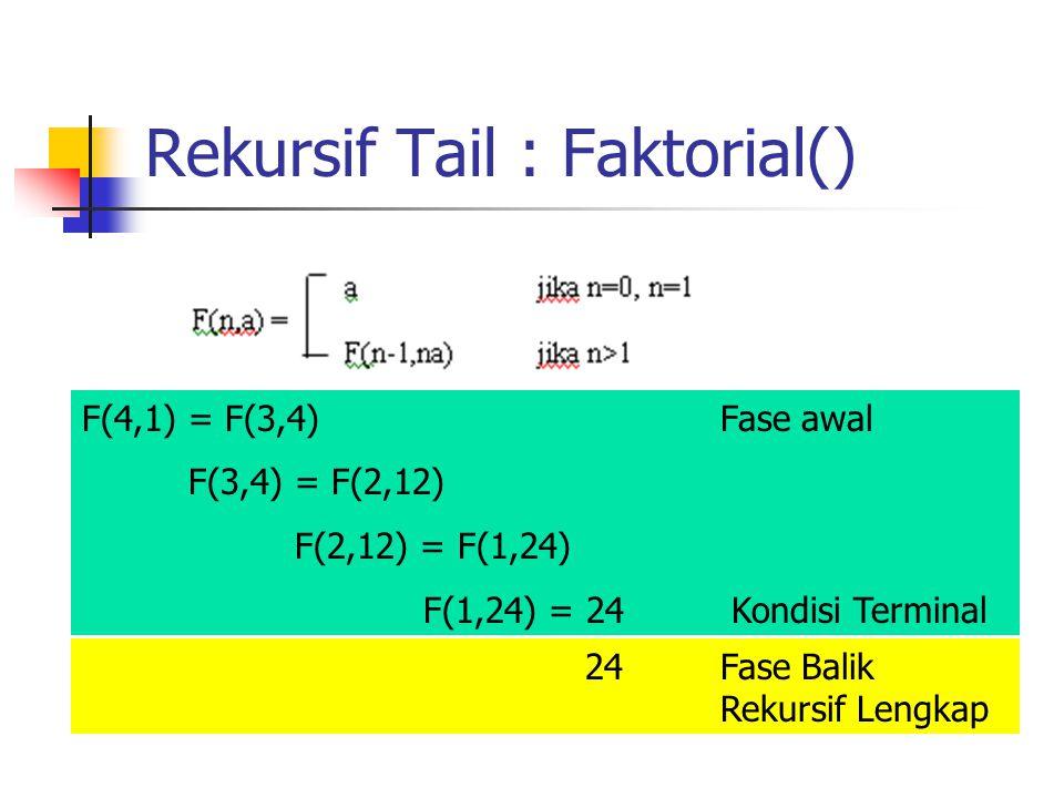 Rekursif Tail : Faktorial() F(4,1) = F(3,4)Fase awal F(3,4) = F(2,12) F(2,12) = F(1,24) F(1,24) = 24 Kondisi Terminal 24Fase Balik Rekursif Lengkap
