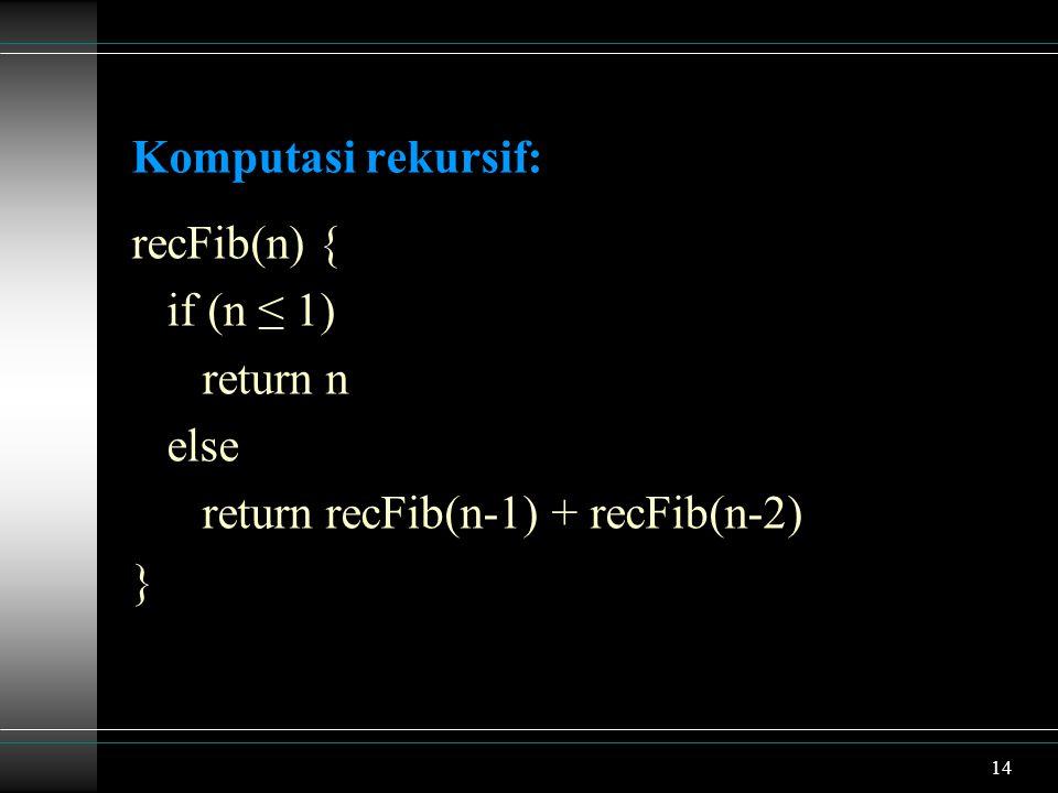 14 Komputasi rekursif: recFib(n) { if (n ≤ 1) return n else return recFib(n-1) + recFib(n-2) }
