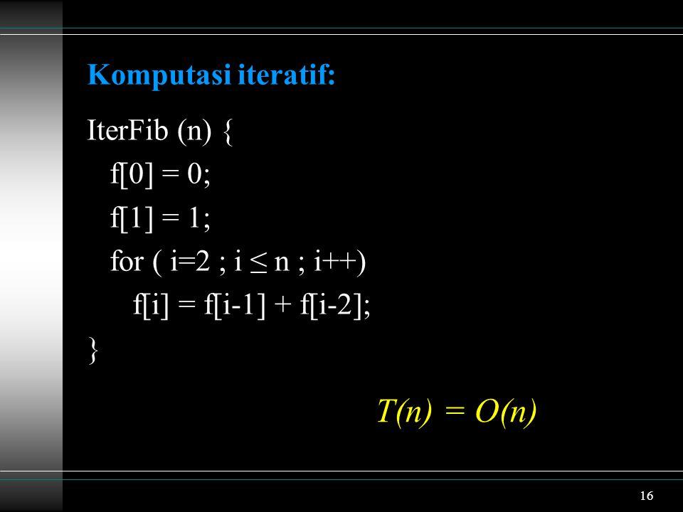 16 Komputasi iteratif: IterFib (n) { f[0] = 0; f[1] = 1; for ( i=2 ; i ≤ n ; i++) f[i] = f[i-1] + f[i-2]; } T(n) = O(n)