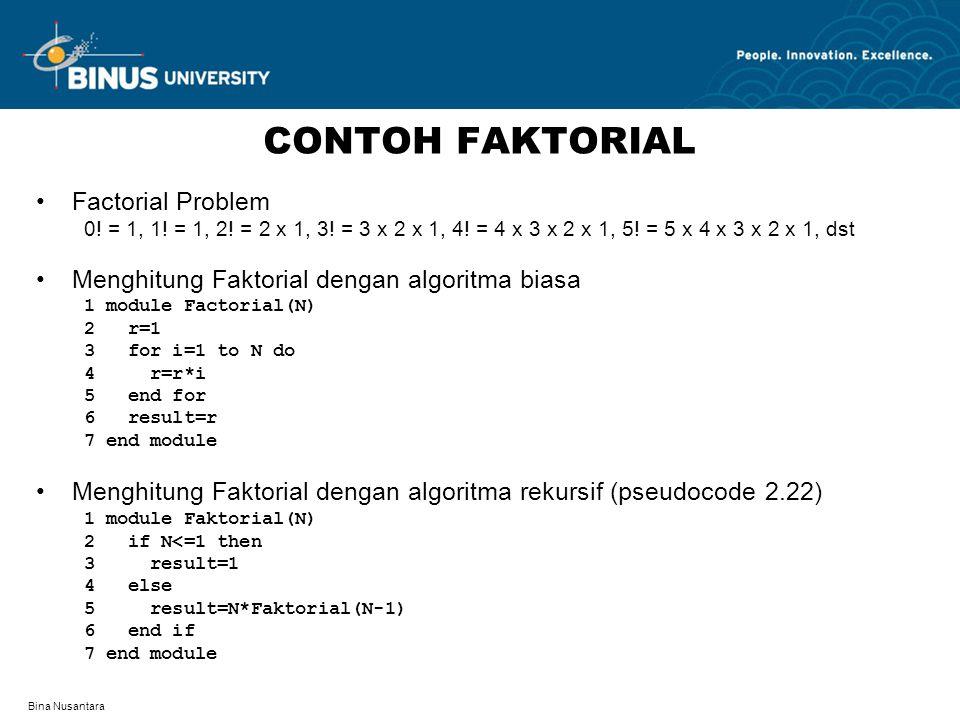 Bina Nusantara CONTOH FAKTORIAL Factorial Problem 0! = 1, 1! = 1, 2! = 2 x 1, 3! = 3 x 2 x 1, 4! = 4 x 3 x 2 x 1, 5! = 5 x 4 x 3 x 2 x 1, dst Menghitu