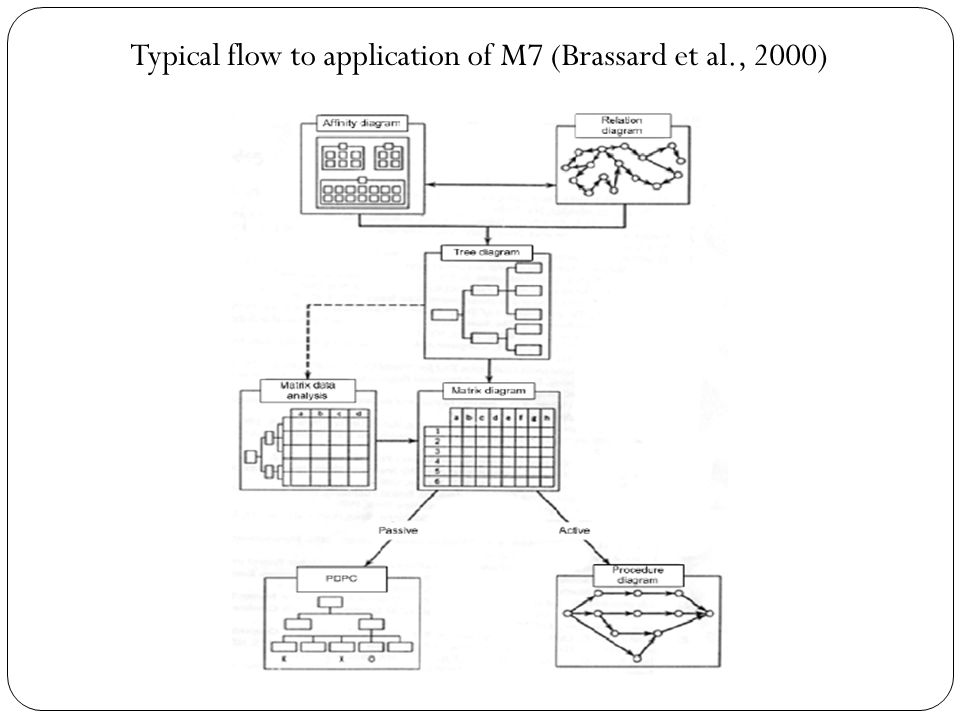 Typical flow to application of M7 (Brassard et al., 2000)