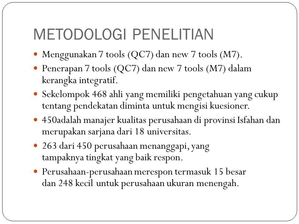 METODOLOGI PENELITIAN Menggunakan 7 tools (QC7) dan new 7 tools (M7).