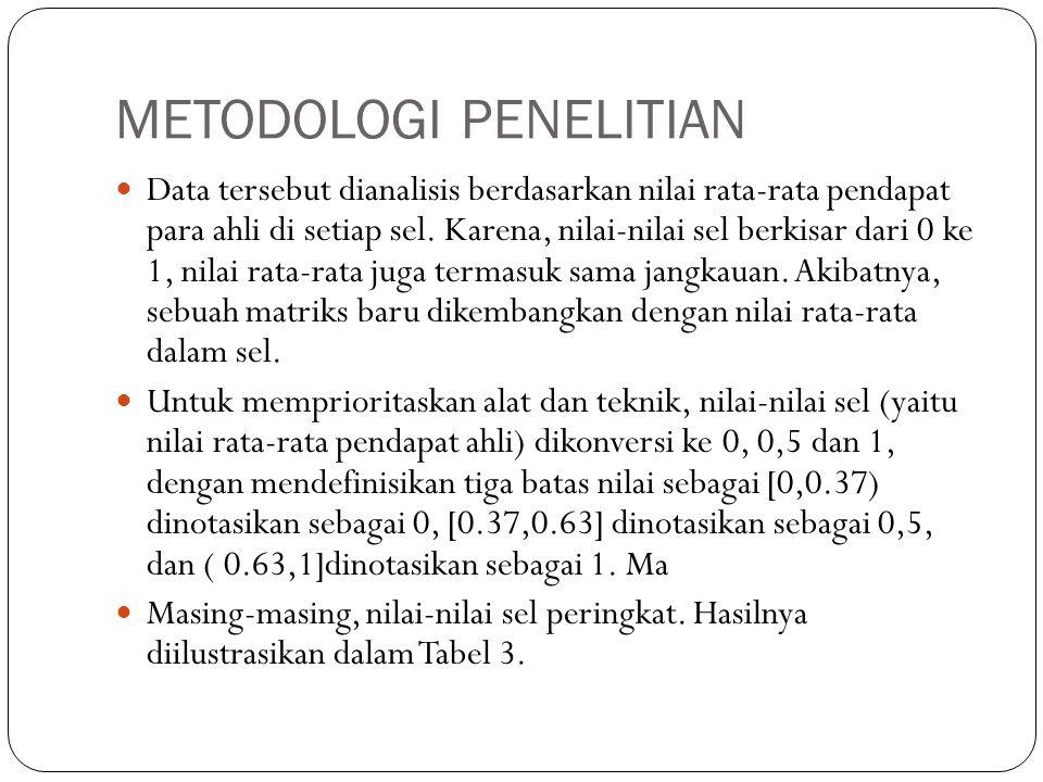 METODOLOGI PENELITIAN Data tersebut dianalisis berdasarkan nilai rata-rata pendapat para ahli di setiap sel.