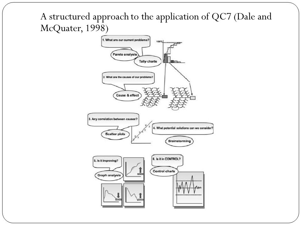 A structured approach to the application of QC7 (Dale and McQuater, 1998)