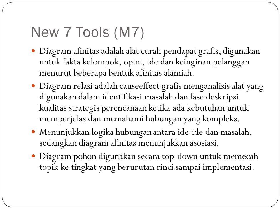 New 7 Tools (M7) Diagram afinitas adalah alat curah pendapat grafis, digunakan untuk fakta kelompok, opini, ide dan keinginan pelanggan menurut beberapa bentuk afinitas alamiah.