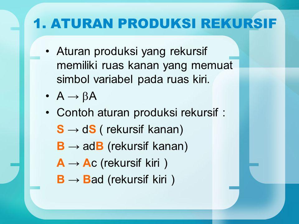 1. ATURAN PRODUKSI REKURSIF Aturan produksi yang rekursif memiliki ruas kanan yang memuat simbol variabel pada ruas kiri. A →  A Contoh aturan produk