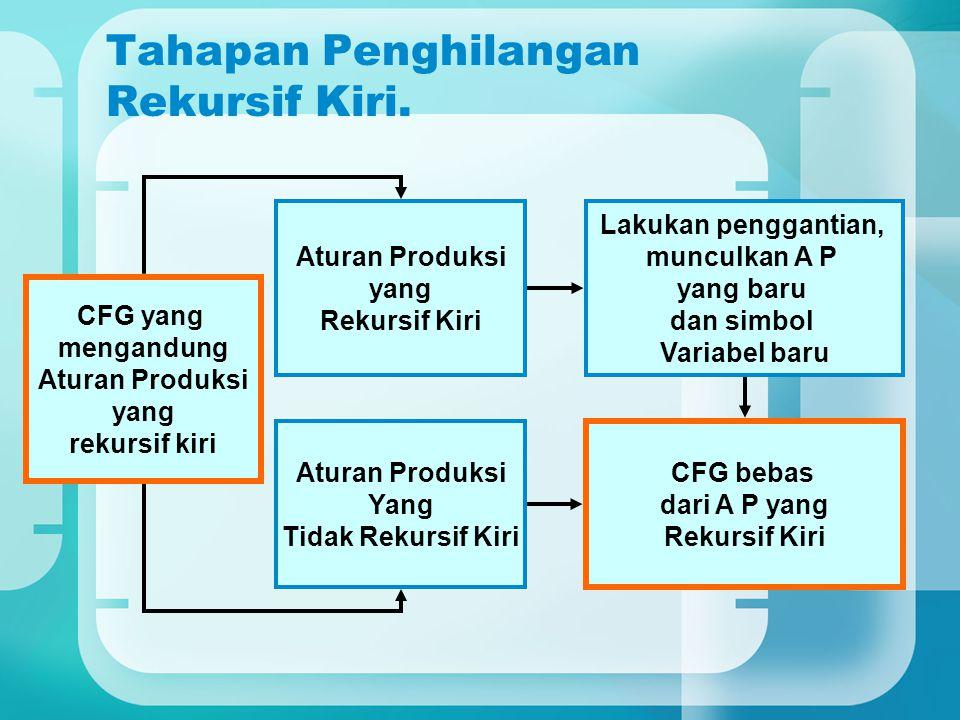Tahapan Penghilangan Rekursif Kiri. CFG yang mengandung Aturan Produksi yang rekursif kiri Aturan Produksi yang Rekursif Kiri Aturan Produksi Yang Tid