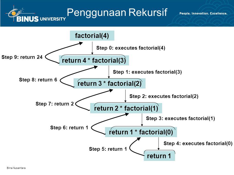 Bina Nusantara Penggunaan Rekursif Faktorial lebih baik menggunakan loop int hasil = 1; if(bil>1) { for(int i=2; i<=bil; i++) hasil *= i; } Faktorial baik dalam merepresentasikan rekursif