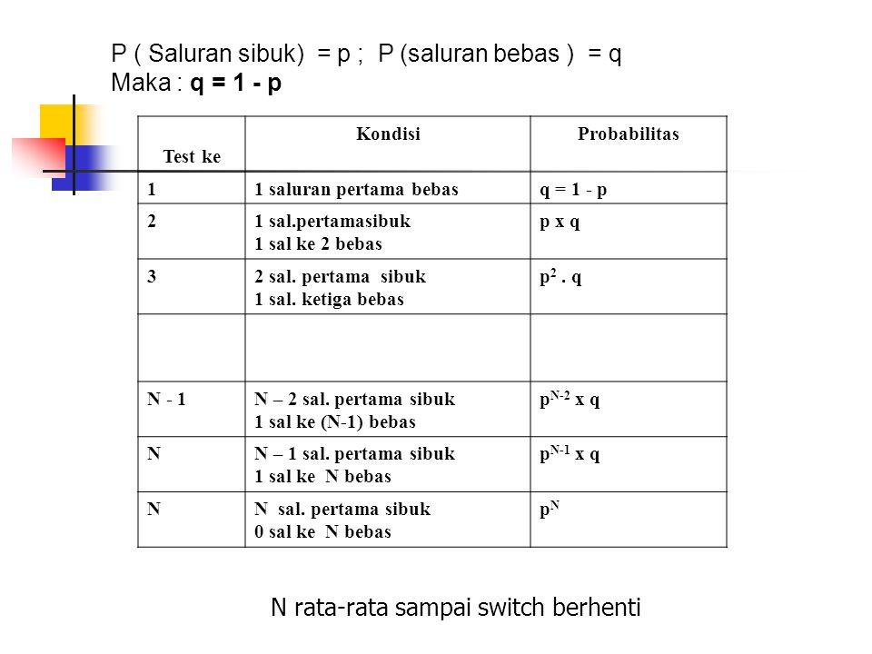 P ( Saluran sibuk) = p ; P (saluran bebas ) = q Maka : q = 1 - p Test ke KondisiProbabilitas 11 saluran pertama bebasq = 1 - p 21 sal.pertamasibuk 1 s