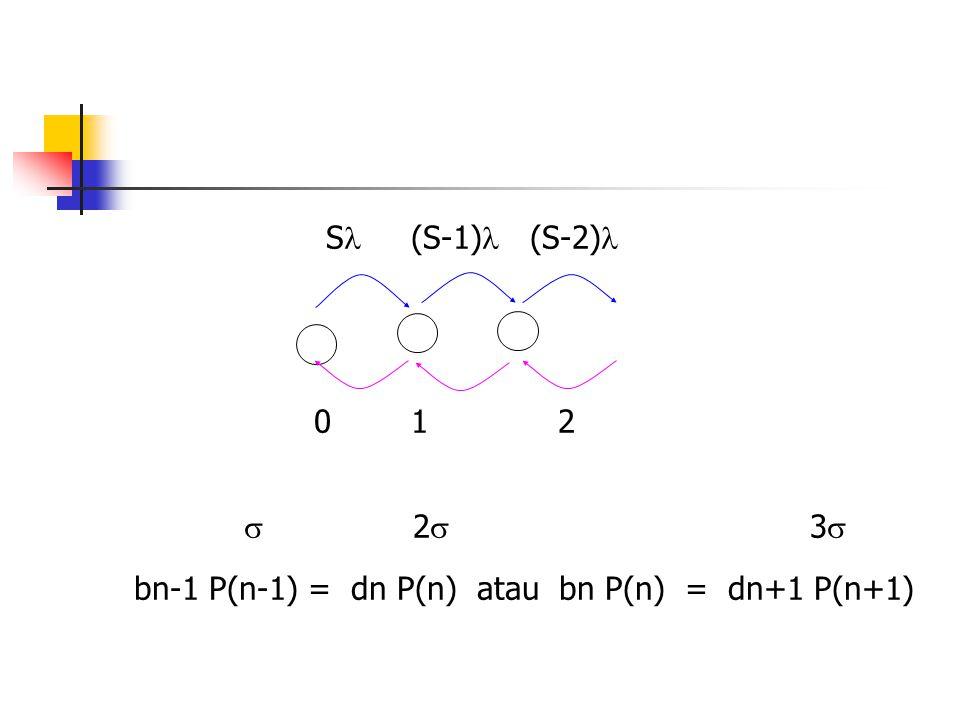 Cont.n = 0  S P(0) =  P(1)  P(1) = (S /  ) P(0).