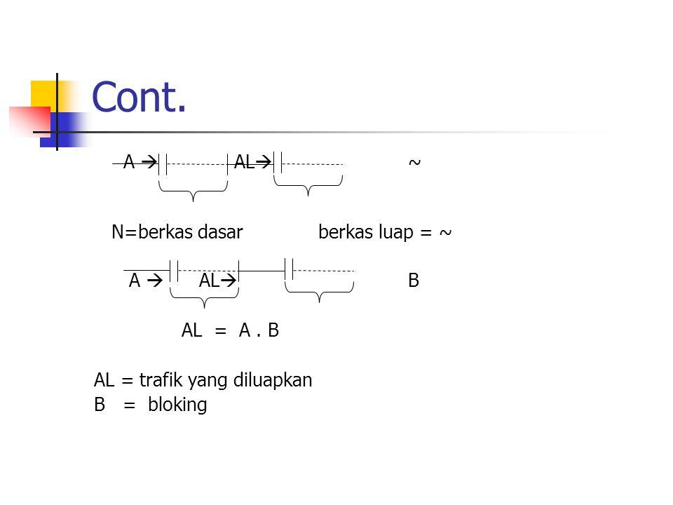 Cont. A  AL  ~ N=berkas dasar berkas luap = ~ A  AL  B AL = A. B AL = trafik yang diluapkan B = bloking