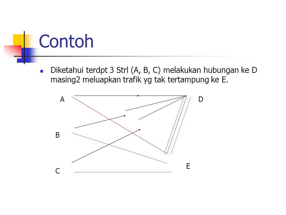 Contoh Diketahui terdpt 3 Strl (A, B, C) melakukan hubungan ke D masing2 meluapkan trafik yg tak tertampung ke E. AD B C E