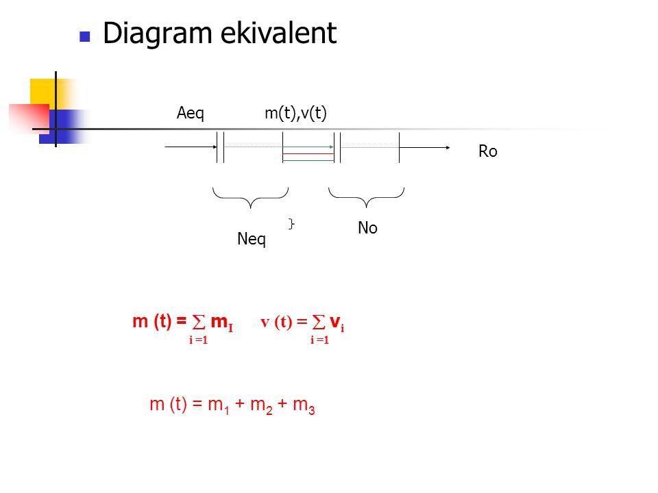 Diagram ekivalent Aeqm(t),v(t) Neq No Ro m (t) =  m I v (t) =  v i i =1 i =1 m (t) = m 1 + m 2 + m 3