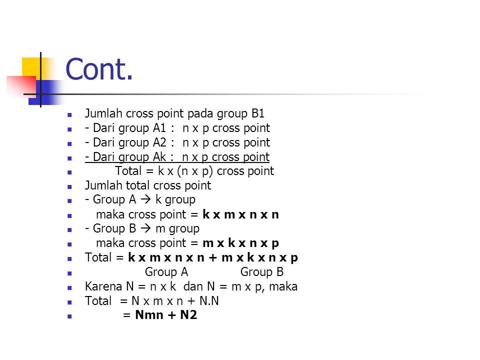 Cont. Jumlah cross point pada group B1 - Dari group A1 : n x p cross point - Dari group A2 : n x p cross point - Dari group Ak : n x p cross point Tot