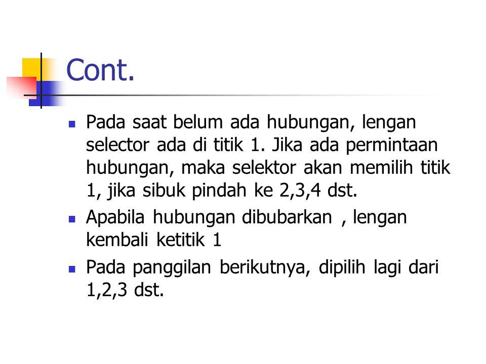 Cont. beban titik