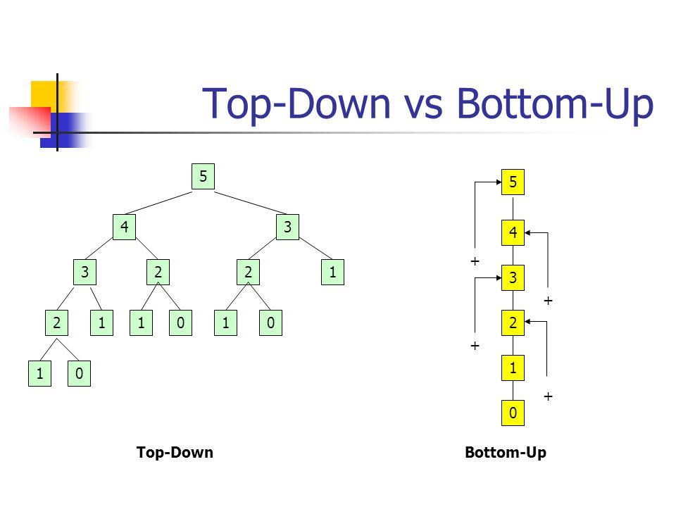 Recurrence Relations Beberapa algoritma dapat memiliki versi rekursif: Mis.