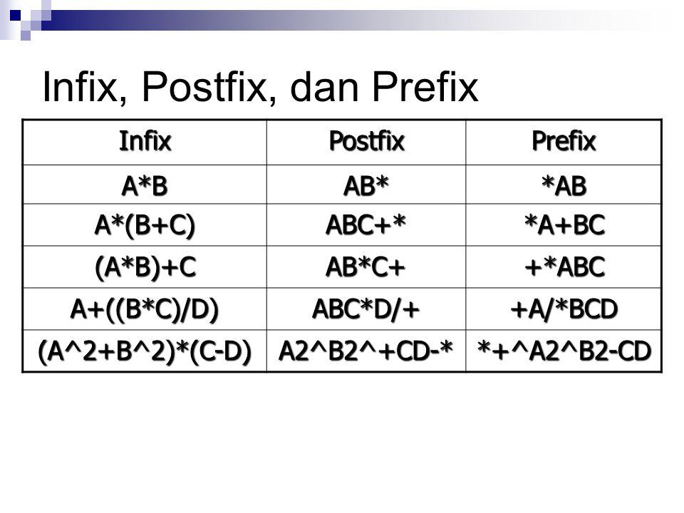 Infix, Postfix, dan Prefix InfixPostfixPrefix A*BAB**AB A*(B+C)ABC+**A+BC (A*B)+CAB*C++*ABC A+((B*C)/D)ABC*D/++A/*BCD (A^2+B^2)*(C-D)A2^B2^+CD-**+^A2^