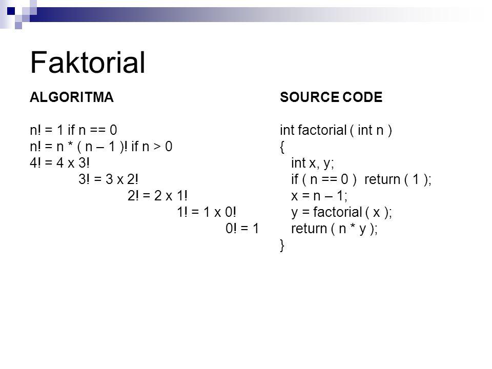 Faktorial ALGORITMA n! = 1 if n == 0 n! = n * ( n – 1 )! if n > 0 4! = 4 x 3! 3! = 3 x 2! 2! = 2 x 1! 1! = 1 x 0! 0! = 1 SOURCE CODE int factorial ( i