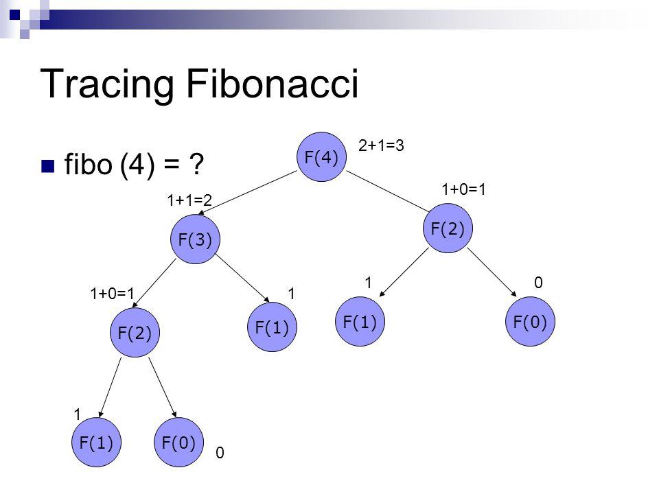 Tracing Fibonacci fibo (4) = ? F(4) F(2) F(1)F(0) F(3) F(1) F(2) F(1)F(0) 1 0 1+0=11 1+1=2 10 1+0=1 2+1=3