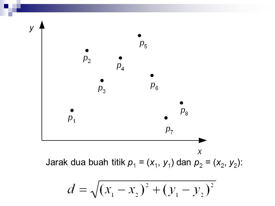 Jarak dua buah titik p 1 = (x 1, y 1 ) dan p 2 = (x 2, y 2 ):