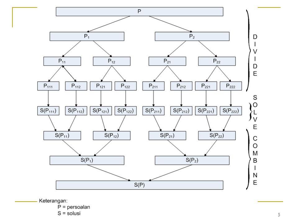 46 (c) Quick Sort Termasuk pada pendekatan sulit membagi, mudah menggabung (hard split/easy join) Tabel A dibagi (istilahnya: dipartisi) menjadi A1 dan A2 sedemikian sehingga elemen- elemen A1  elemen-elemen A2.