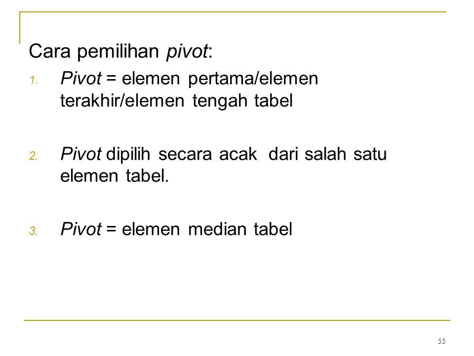 55 Cara pemilihan pivot: 1.Pivot = elemen pertama/elemen terakhir/elemen tengah tabel 2.