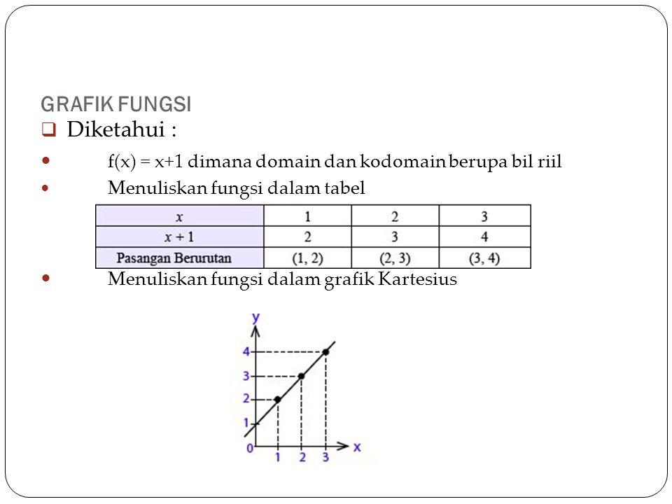 GRAFIK FUNGSI  Diketahui : f(x) = x+1 dimana domain dan kodomain berupa bil riil Menuliskan fungsi dalam tabel Menuliskan fungsi dalam grafik Kartesius