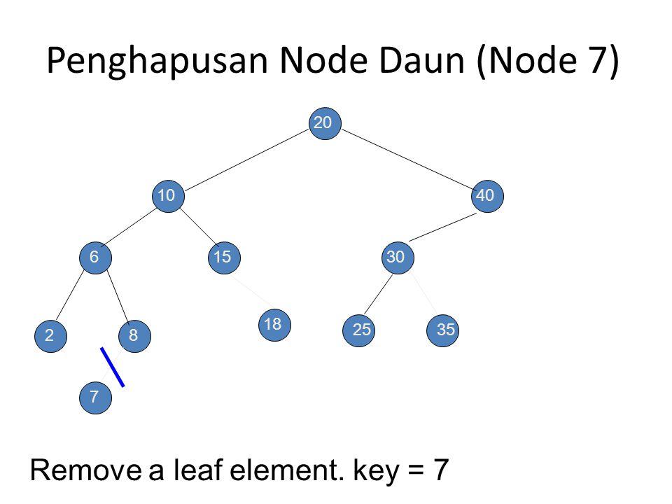 Penghapusan BST Ada 3 kasus :  Elemen ada di leaf/daun.  Elemen yang memiliki degree 1.  Elemen yang memiliki degree 2.