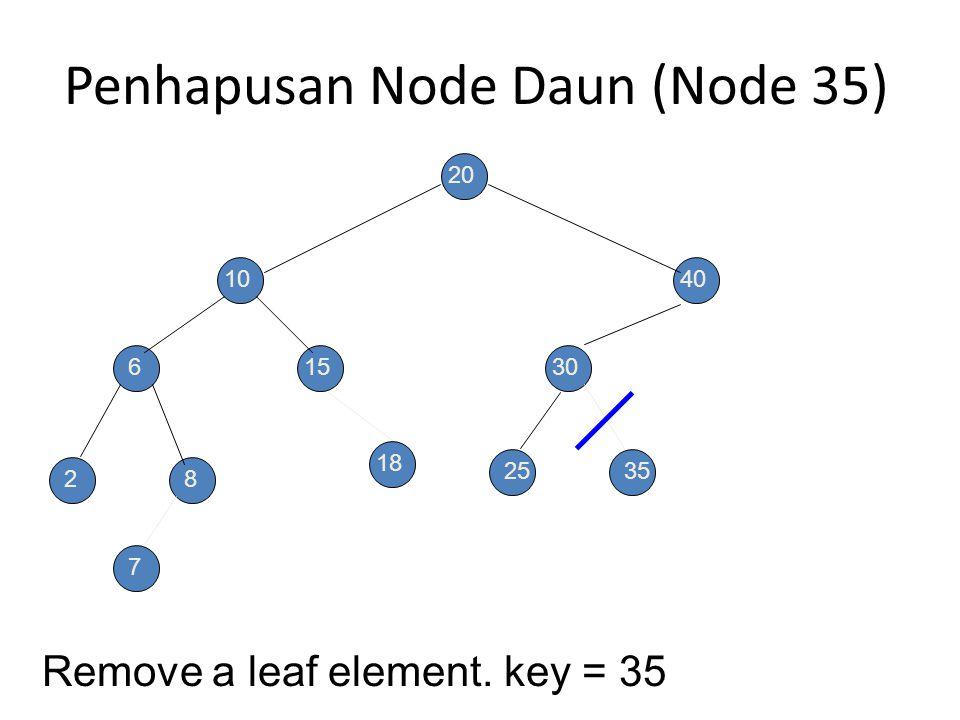 Penghapusan Node Daun (Node 7) Remove a leaf element. key = 7 20 10 6 28 15 40 30 2535 7 18