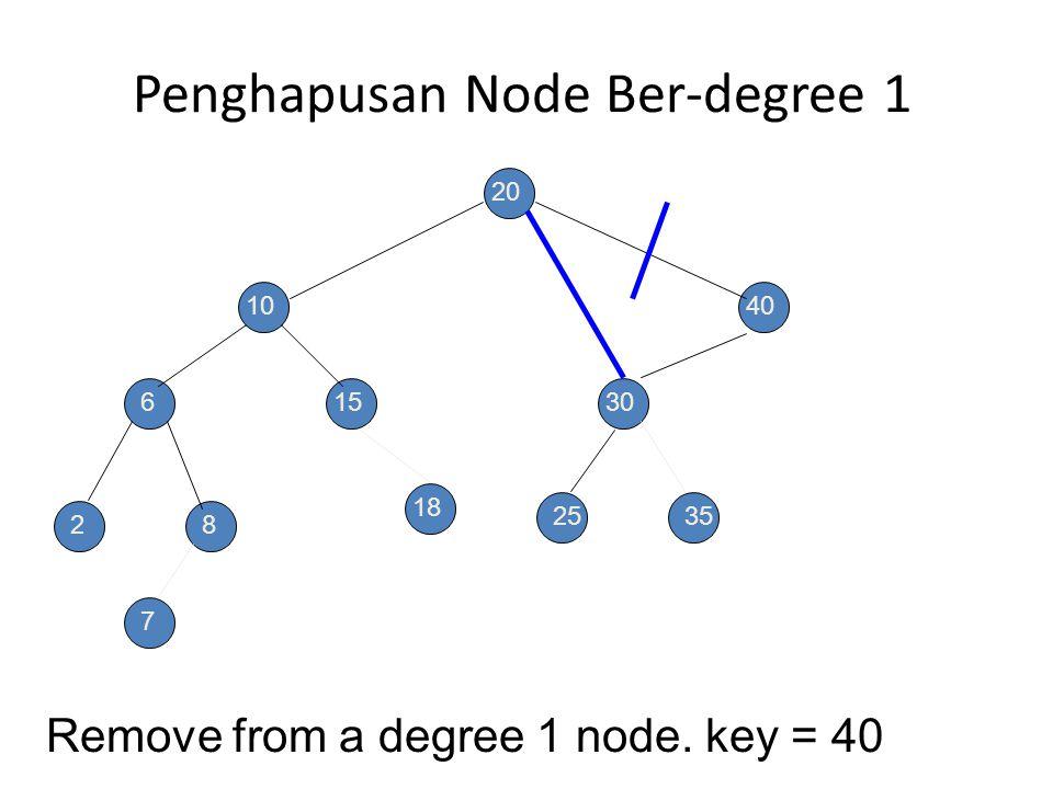 Penhapusan Node Daun (Node 35) Remove a leaf element. key = 35 20 10 6 28 15 40 30 2535 7 18