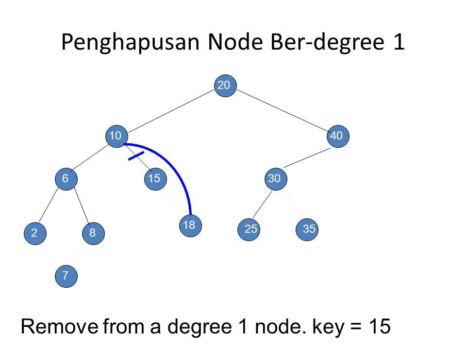 Penghapusan Node Ber-degree 1 Remove from a degree 1 node. key = 40 20 10 6 28 15 40 30 2535 7 18