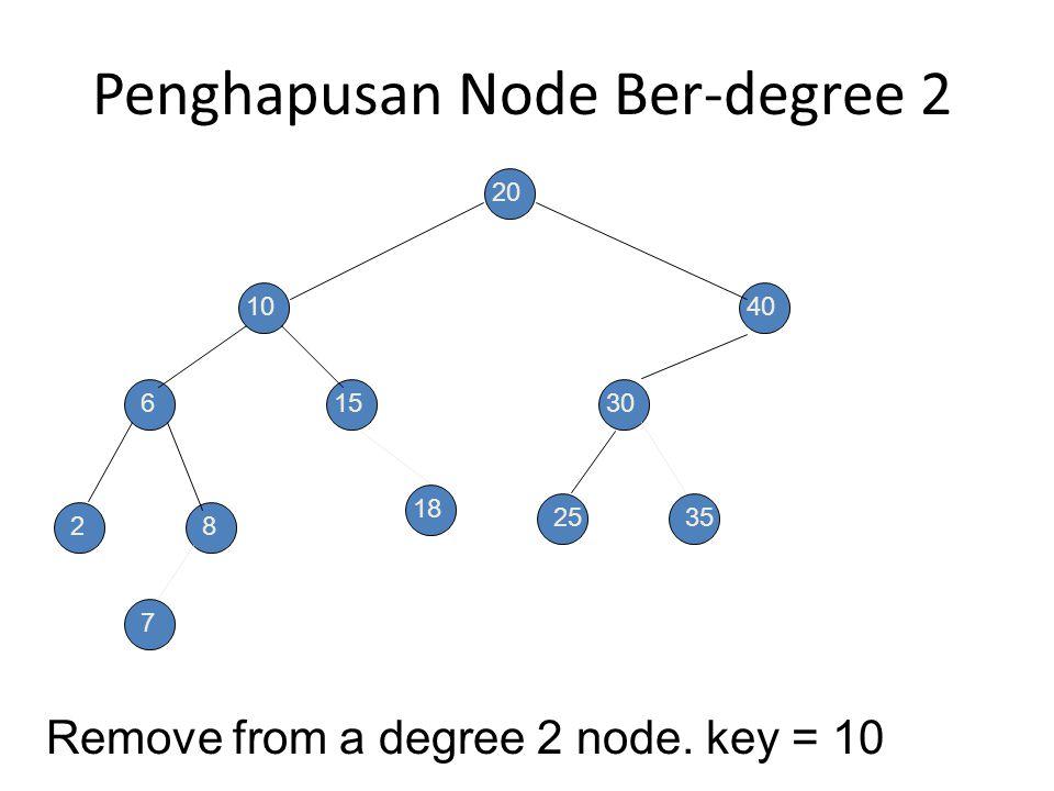 Penghapusan Node Ber-degree 1 Remove from a degree 1 node. key = 15 20 10 6 28 15 40 30 2535 7 18