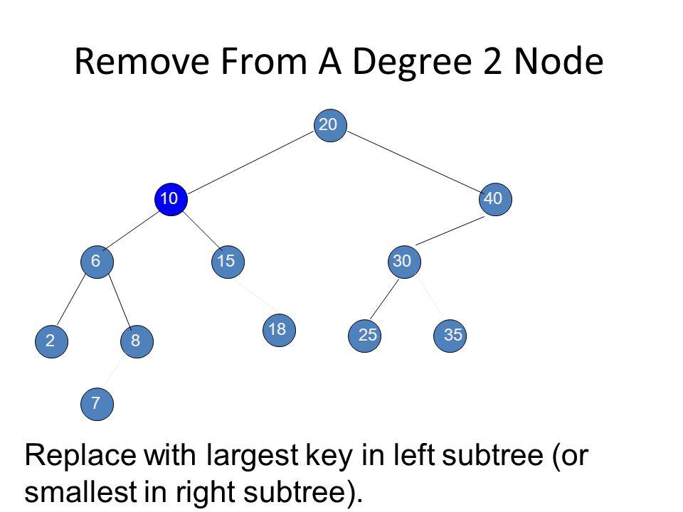 Penghapusan Node Ber-degree 2 Remove from a degree 2 node. key = 10 20 10 6 28 15 40 30 2535 7 18