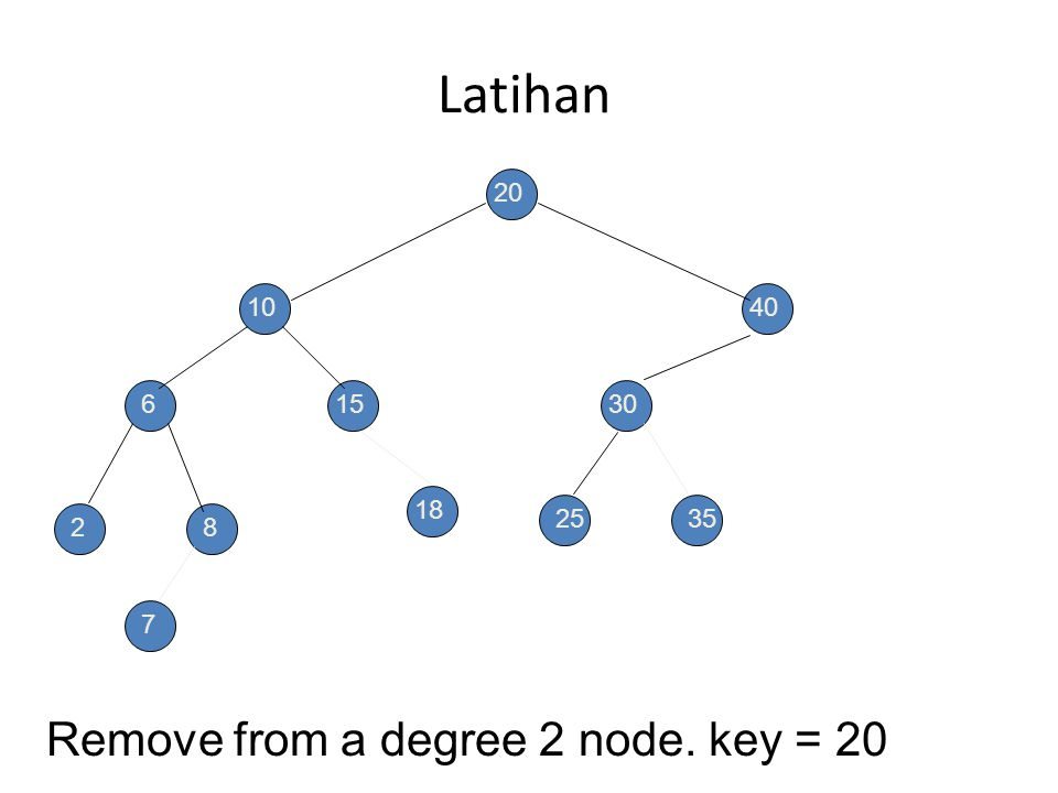 Penghapusan Node Ber-degree 2 20 8 6 28 15 40 30 25 Replace with largest key in left subtree (or smallest in right subtree). 35 7 18