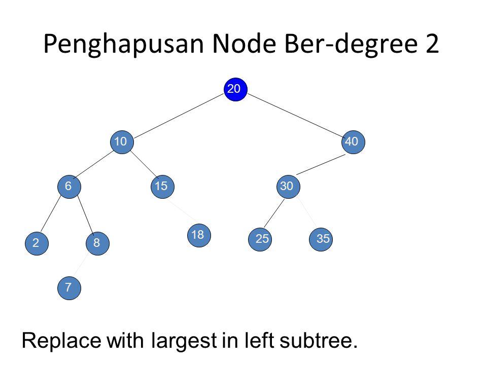 Latihan Remove from a degree 2 node. key = 20 20 10 6 28 15 40 30 2535 7 18