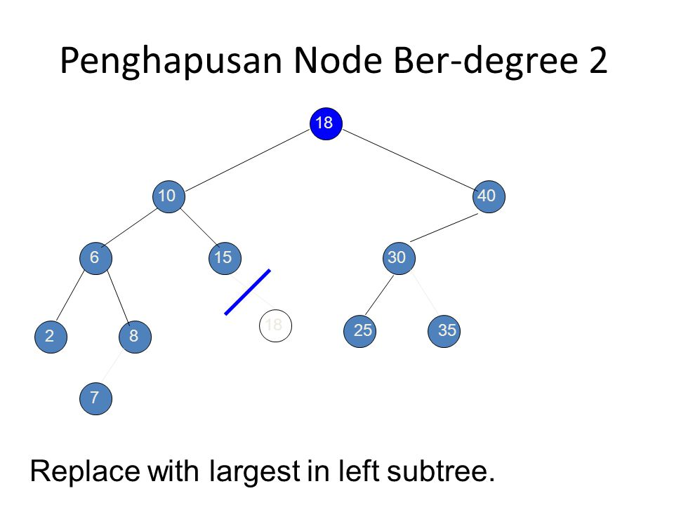 Penghapusan Node Ber-degree 2 20 10 6 28 15 40 30 25 Replace with largest in left subtree. 35 7 18